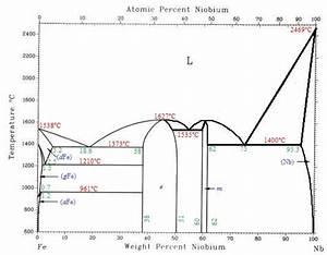 Quiz On Phase Diagrams