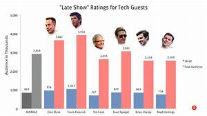 Tech Executives Make Lousy Guests — The Information