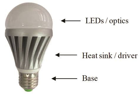 advanced convection cooling designs for led bulb