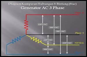 Perbedaan Genset Listrik Ac 1 Phase Dan 3 Phase