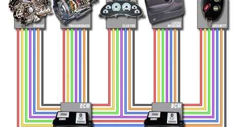 basics of automotive electronics controller area network can