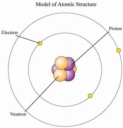 Electrons Atom Where Orbitals