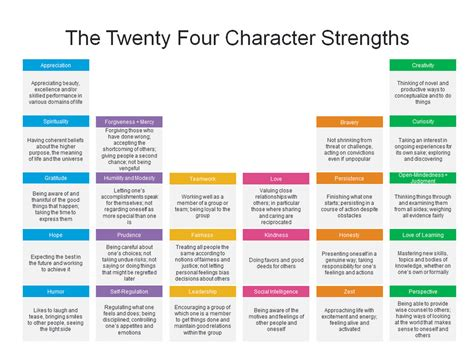 List Of Strengths For Review by Review Strengths Exles 2017 2018 2019 Ford Price Release Date Reviews