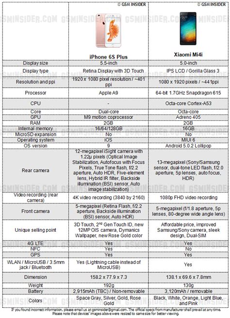 iphone 6s specification iphone 6 and 6s specifications