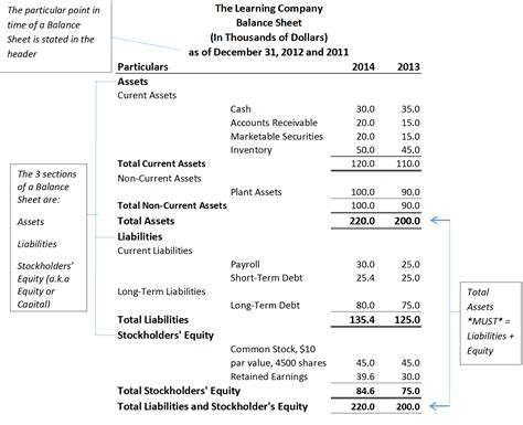 understanding your balance sheet industriuscfo