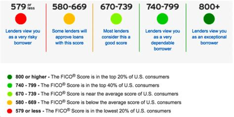 renting credit score     higher fico  rent