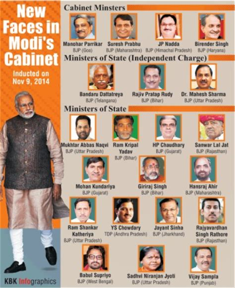 List Of Current Cabinet Ministers by Modi Cabinet Prabhu Gets Railways Parrikar Gets Defence