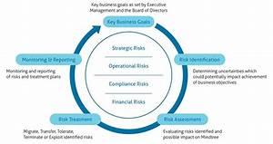 Enterprise Risk Management Report