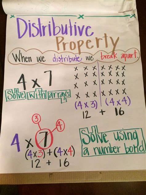 Distributive Property Anchor Chart  Math Resources  Pinterest  Anchor Charts, Charts And Anchors