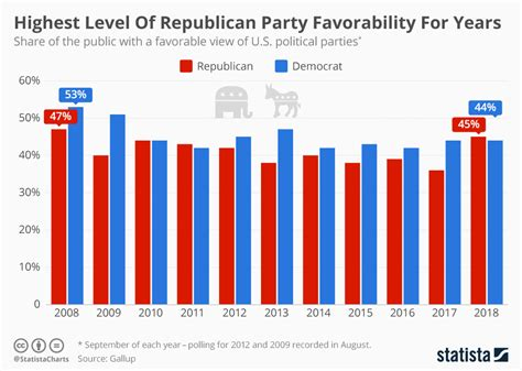 Chart Highest Level Of Republican Party Favorability For