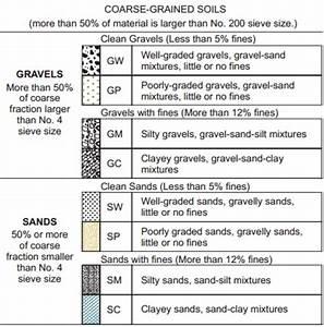 Visual Manual Soil Classification And Description Owlcation