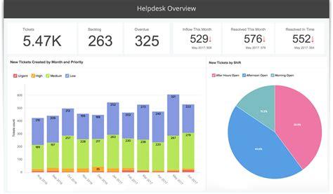 help desk kpi metrics advanced analytics for zoho desk using zoho reports