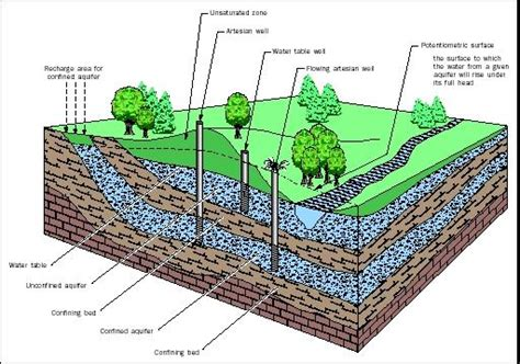 how deep is the water table where i live how to drill your own water well