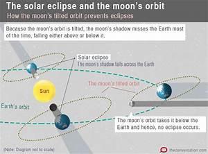 Today U2019s Partial Solar Eclipse