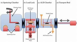 A Schematic Diagram Of The Ald