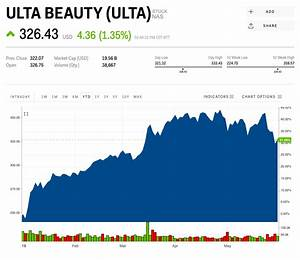 Macys Stock Chart Ulta Beauty Boosted By Cosmetics And Morphe Is