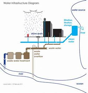 Water Infrastructure Delivery Diagram