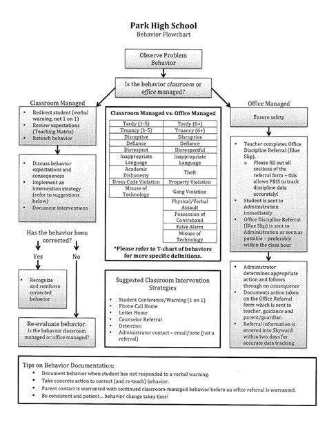 wphs behavior flow chartjpg classroom behavior chart
