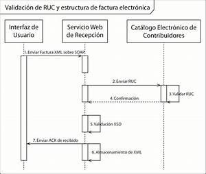 4 Diagrama De Secuencia Del Proceso De Emisi U00f3n De Una