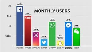 ¿Qué son las redes sociales? Concepto, características y ...