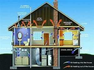 Home Energy Audit  Evaluating Efficiency