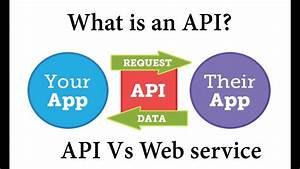 What Is An Api  Ud83d Udca1 Api Vs Web Service