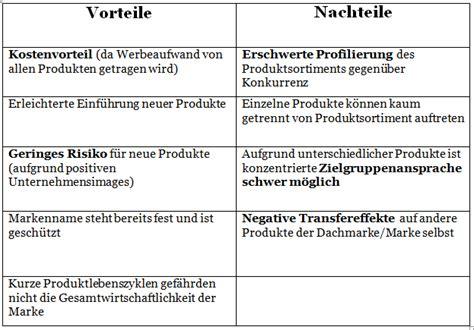Blog It! Vor Und Nachteile Einer Dachmarke