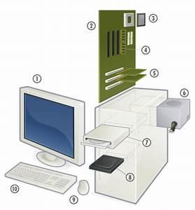 Was Ist Ein Laptop : wie ist ein computer aufgebaut die computerbestandteile ~ Orissabook.com Haus und Dekorationen