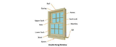 How Choose The Right Window Paul Ryan Windows