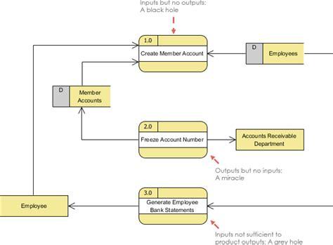 What Is Data Flow Diagram? Flowchart For If Statement In Java Of Infix To Postfix Then Flow Chart Example Proses Produksi Keramik Lantai Else Statements Advertising Process Pembuatan Tempe Audit Pendidikan