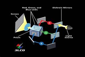 What Is An Lcd Video Projector