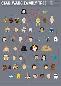 Star Wars Family Tree : StarWars