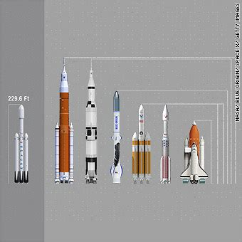 Historical Science: Types Of Space Shuttles