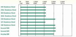 Thermocouple Sheath Material  U2013 Reotemp Instruments