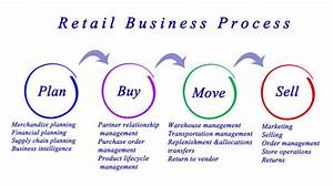 Royalty Free Product Life Cycle Diagram Drawing Pictures