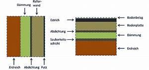 Bodenplatte Aufbau Altbau : perimeterd mmung von keller sockel und bodenplatte ~ Lizthompson.info Haus und Dekorationen