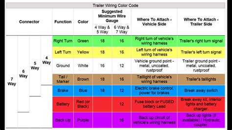 trailer wiring codes   pin   pin connector youtube