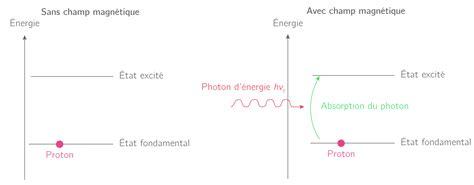 transfert de si鑒e kartable terminale s physique chimie spécifique cours l 39 analyse spectrale uv visible ir et rmn