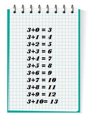 la table de multiplication de 3 les tables d addition de 2 et 3 r 233 vision et exercices de maths