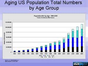 Us Aging Population Graph