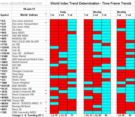 World Indices Trend Determination 10 June 2011 Time Frame