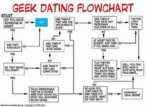 Geek Dating Flowchart  This Rules
