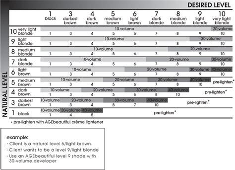 Natural Level & Desired Level Formulation