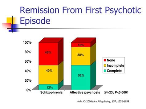 psychosis   young powerpoint  id