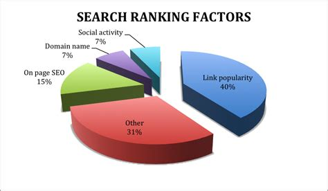 local search engine rankings seo simplified for attention spans social media today