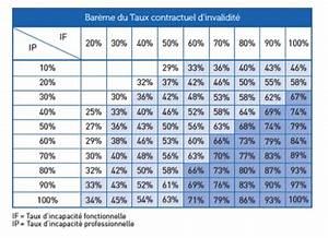 Bareme Taux Ipp Cpam : comment d clarer un sinistre d assurance de pr t ~ Medecine-chirurgie-esthetiques.com Avis de Voitures