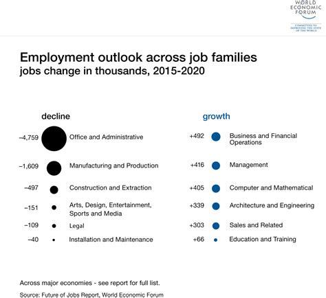 future  jobs reports world economic forum