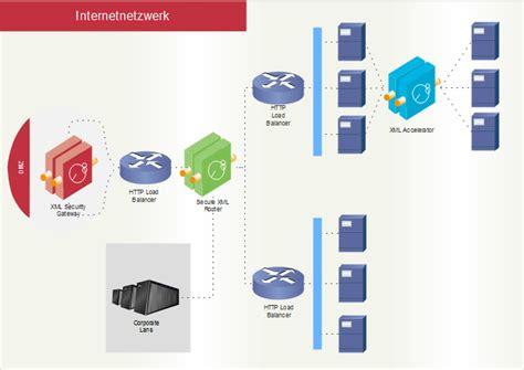 cisco netzwerkdesign perfekt cisco netzwerkdiagramm entwurfswerkzeug kostenlos herunterladen