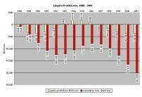 Lloyd 39 S Losses 1988 To 2001