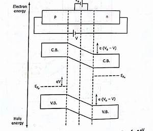 How To Draw An Energy Diagram